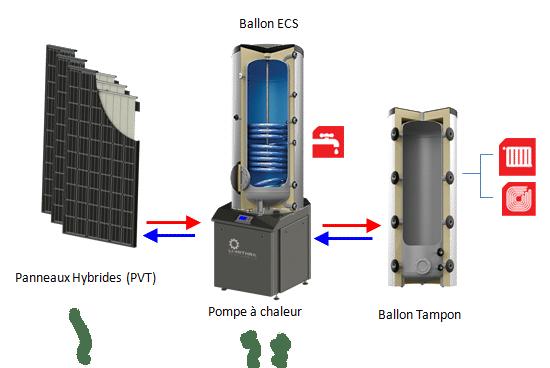 schéma d'un générateur pour panneau hybride panneaux hybrides pompes à chaleur ballon tampon